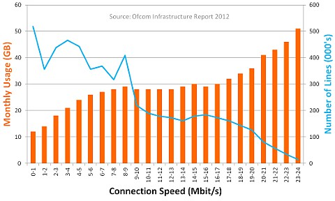 speed lines usage