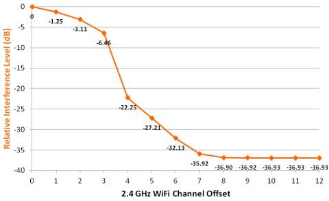 wifi channel offset interference